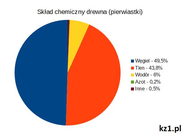 skład chemiczny drewna pierwiastki