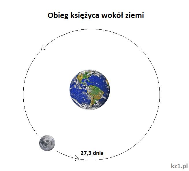 obieg księżyca wokół ziemi