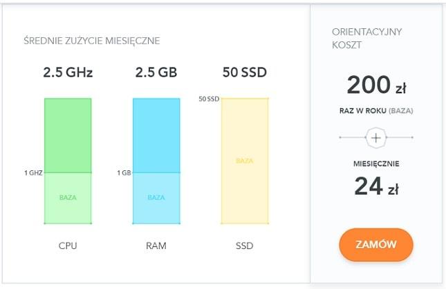 elastyczny web hosting kalkulacja kosztów