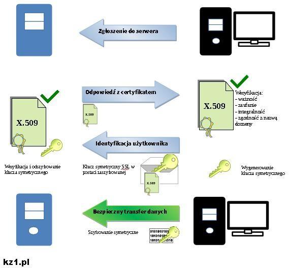 działanie szyfrowania ssl
